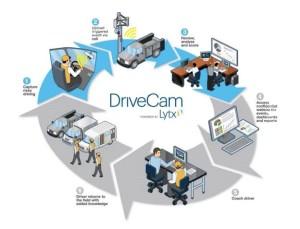 DriveCam LYTX